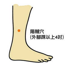 晕眩、膝盖痛、坐骨神经痛对症按穴道就行