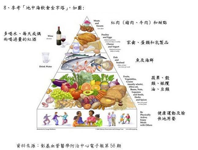 地中海饮食金字塔饮食方法