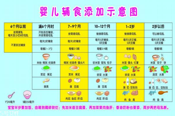 婴儿辅食添加顺序 教你如何让宝宝爱上吃辅食