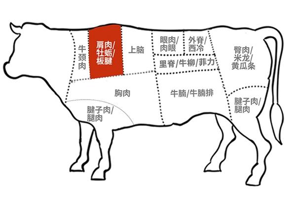 板腱牛排是哪个部位 超嫩的牛肩胛