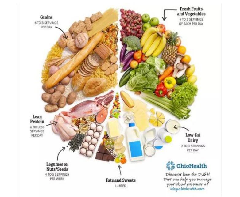什么是得舒饮食 得舒饮食怎么吃